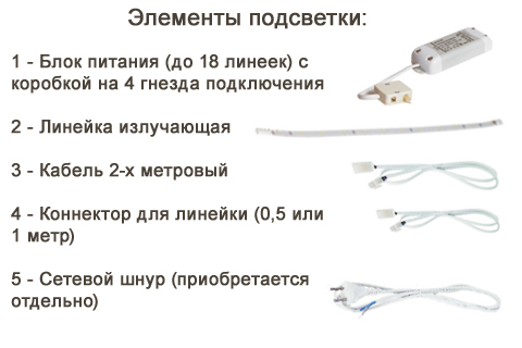Элементы системы подсветки для мебели Лером
